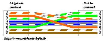 Netzwerkkabel Selber Machen : ein netzwerk selber bauen ~ Watch28wear.com Haus und Dekorationen